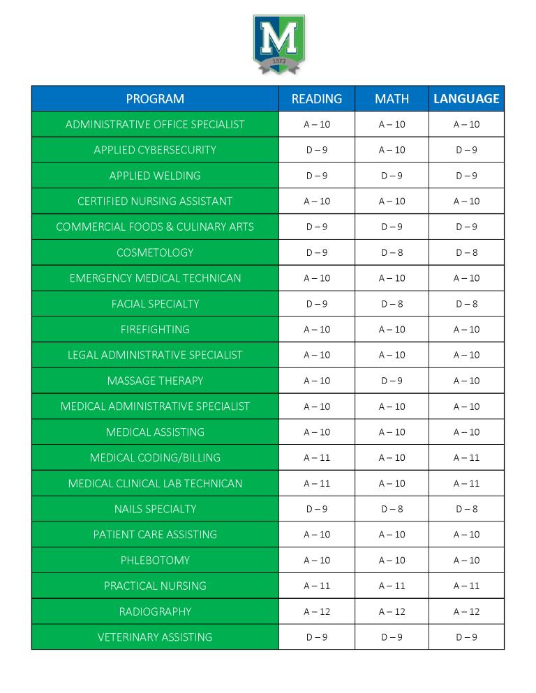 grades report